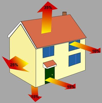 Tepelné ztráty starších nezateplených domů